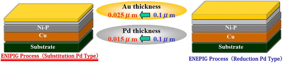 Electroless-Plating Process (Ni/Pd/Au)_Immersion (Flash) Pd