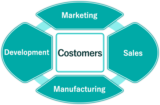Development Marketing Sales Manufacturing Costomers